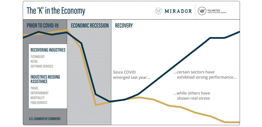 K in the Economy chart
